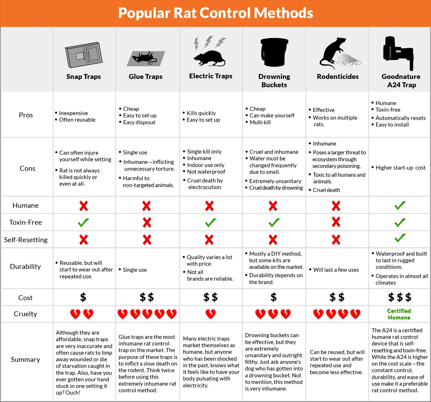 rodent control chart