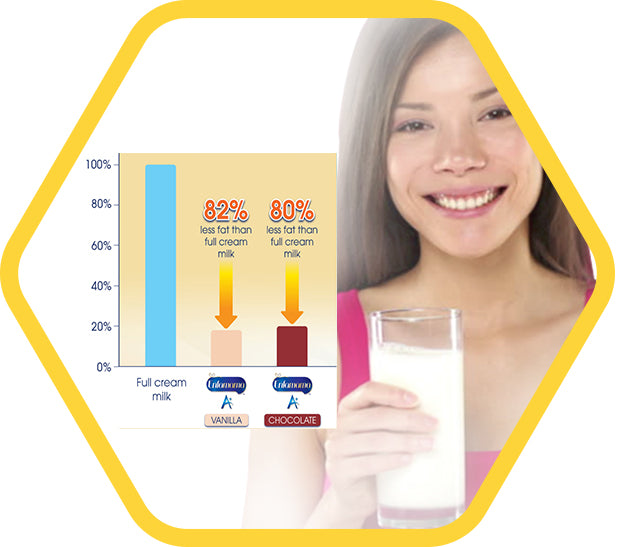 80 to 82% less fat than cull cream milk - a young woman holding a glass of milk with charts illustrating fat pecentage in the products