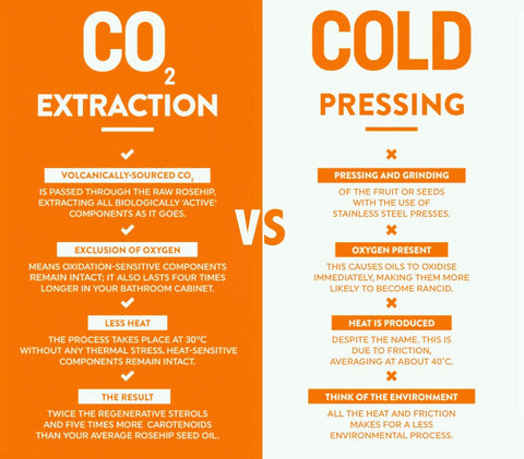 CO2 extraction Vs. Cold Pressing