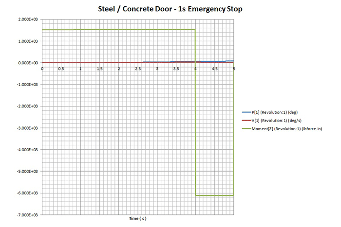 Door Simulation Chart 1b