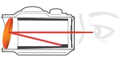 Is the front lens of our red dot tilted?  Don't worry it's suppose to be that way.