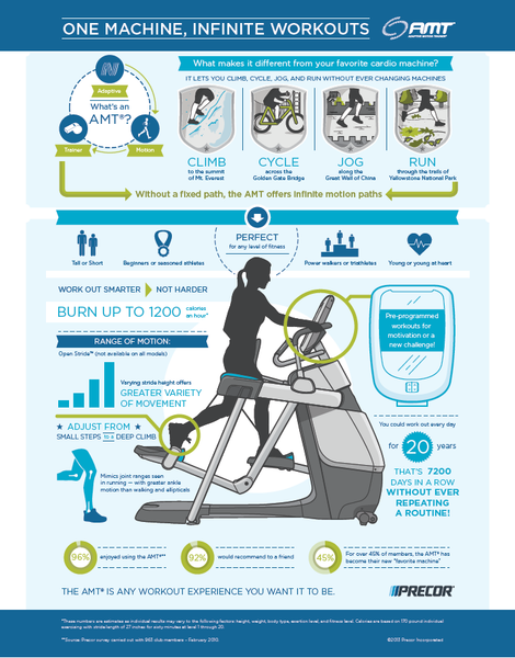 Precor Adaptive Motion Trainer (AMT) infographic