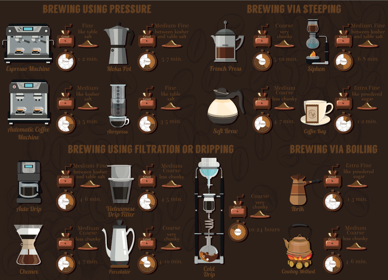 Coffee brewing Infographic
