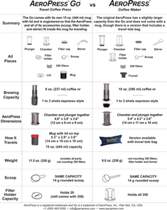 Aerobie Aeropress GO Plunger Coffee Brewer for ground coffee