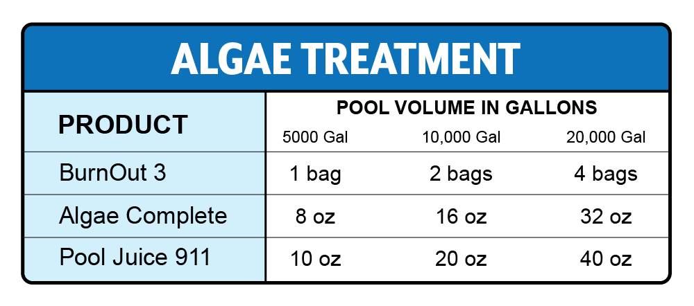 How to kill algae in swimming pool - algaecide chemical dosage chart