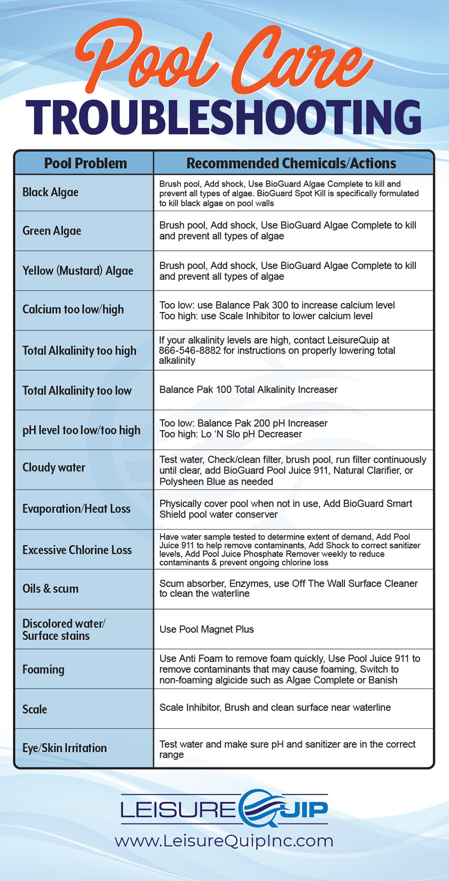 Swimming pool care troubleshooting guide