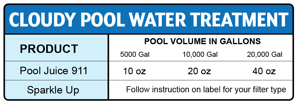 Cloudy water treatment chemical dosage chart