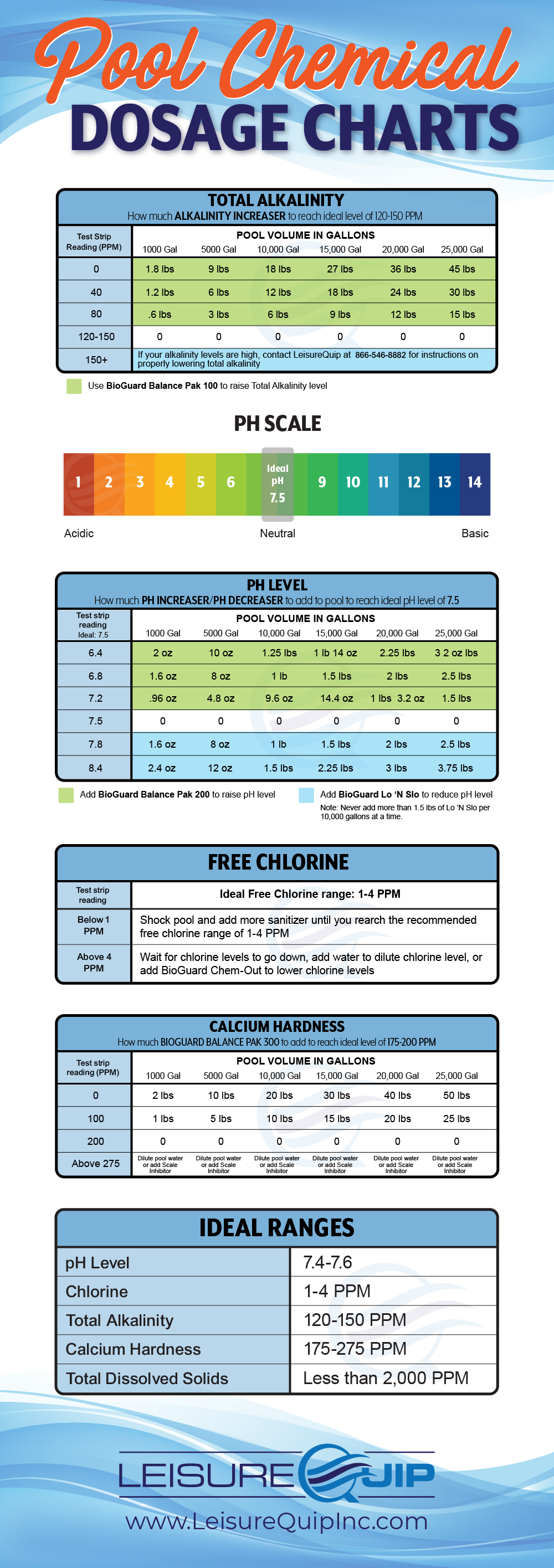 Swimming pool chemical dosage charts - maintenance guide