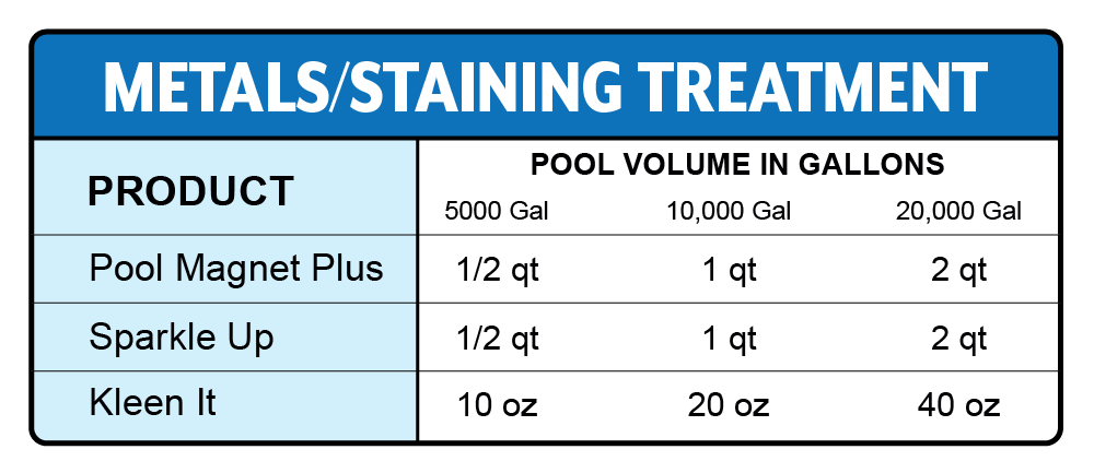 How to remove metals and stains from swimming pool water