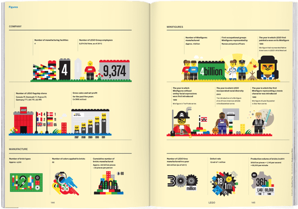 Brand Documentary Magazine No 13 Lego. Compendium Design Store, Fremantle. AfterPay, ZipPay accepted.