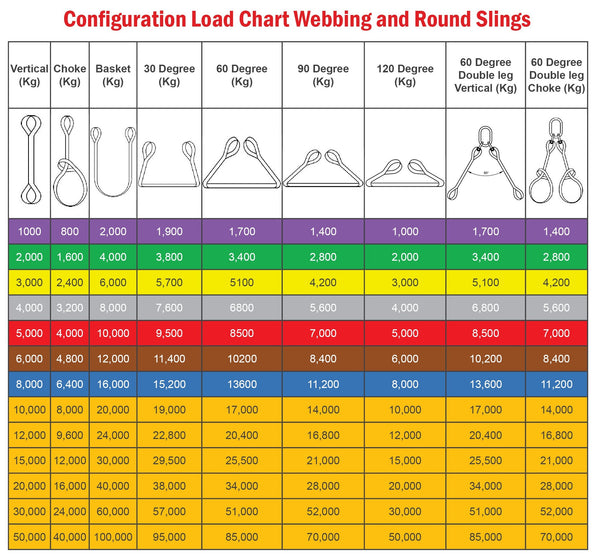 Configuration-Load-Chart-Webbing-and-Round-Slings-All-Lifting