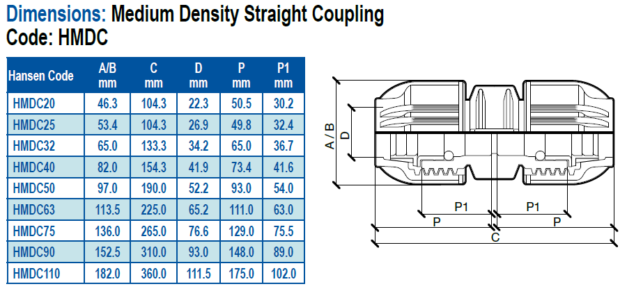 Dimensions of hansen compression fittings
