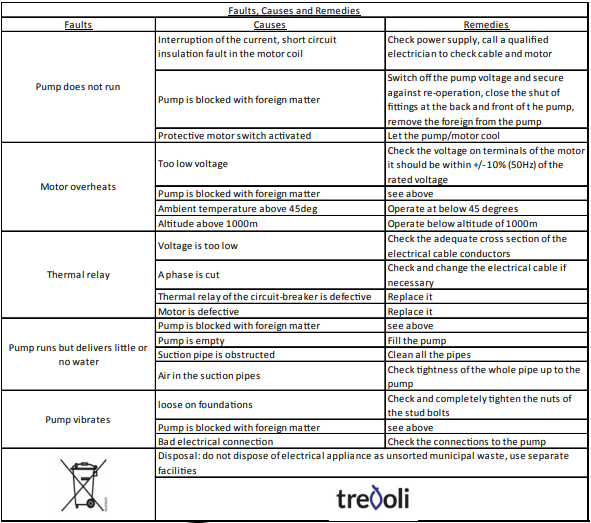 Trevoli Pumps Troubleshooting guide