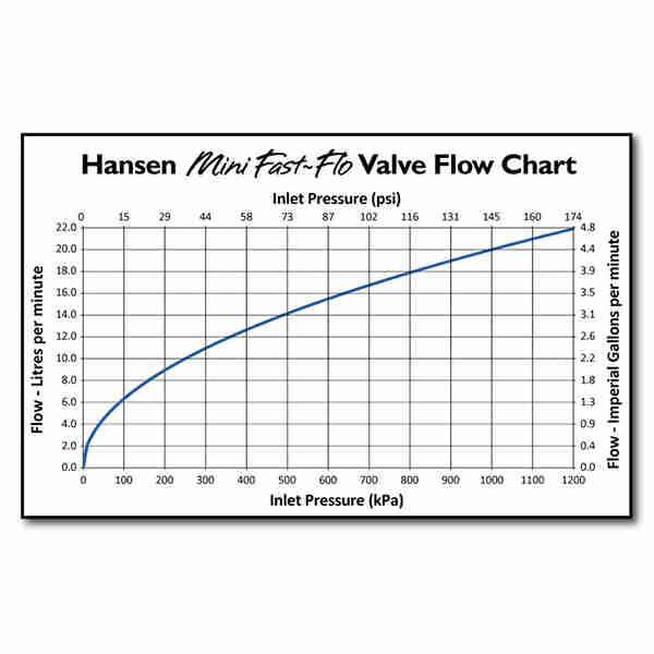 Mini Fast Flo Valve HMFFSV Flow Rate Graph