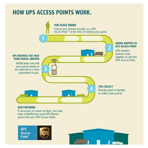 UPS_Access_Point