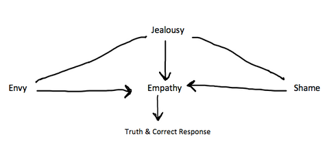 empathy jealousy envy shame diagram