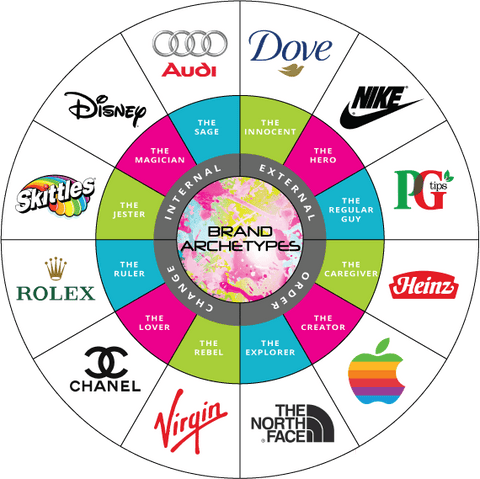 company and brand archetypes