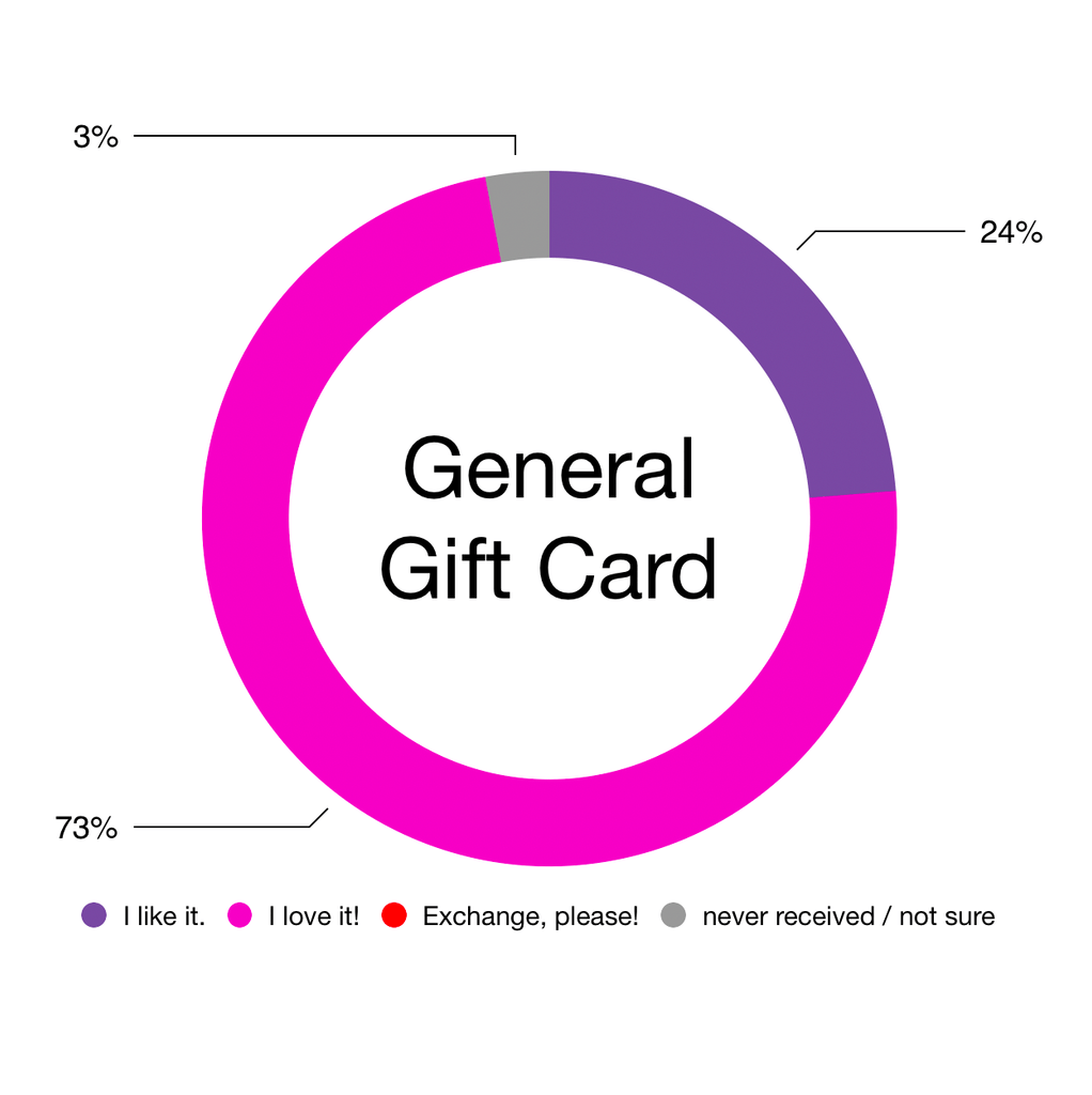General Gift Card Gift Graph