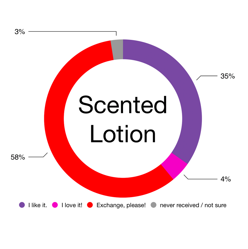 Scented Lotion Gift Graph