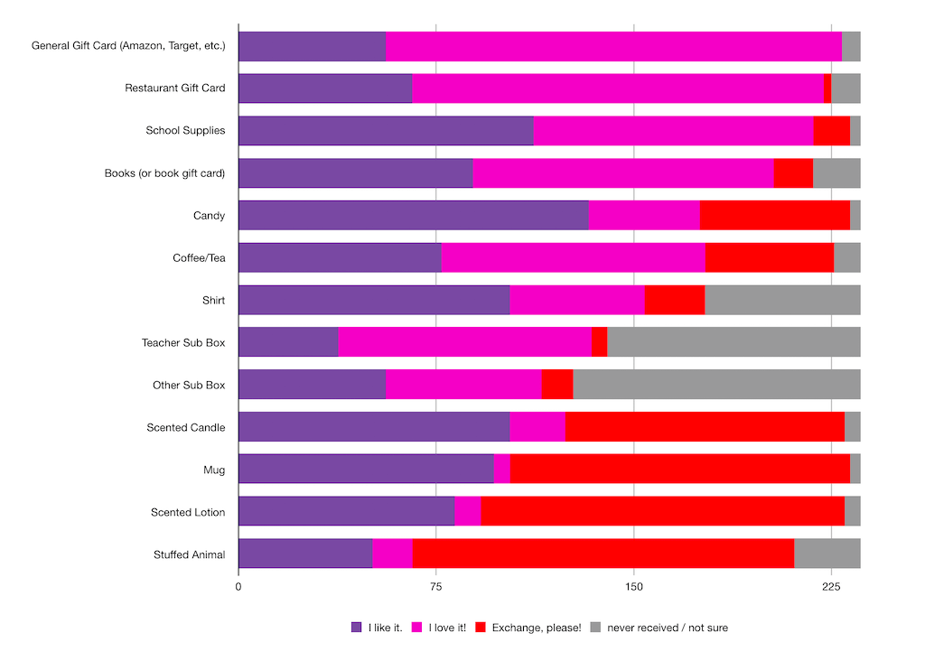 Summary Graph of Teacher Gifts Survey