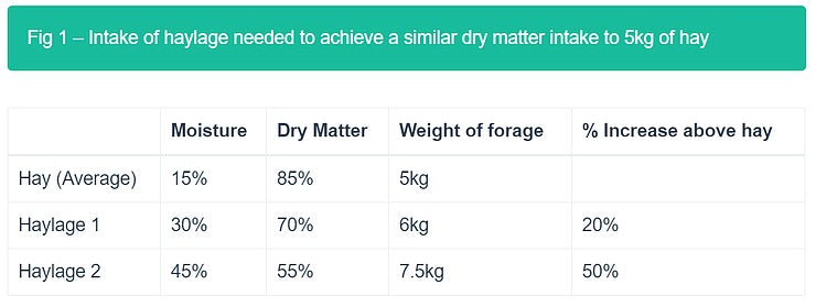 Intake of haylage needed to achieve a similar dry matter intake to 5kg of hay
