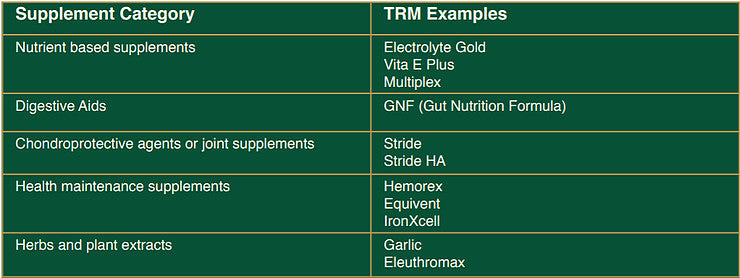 Horse dietary supplements table