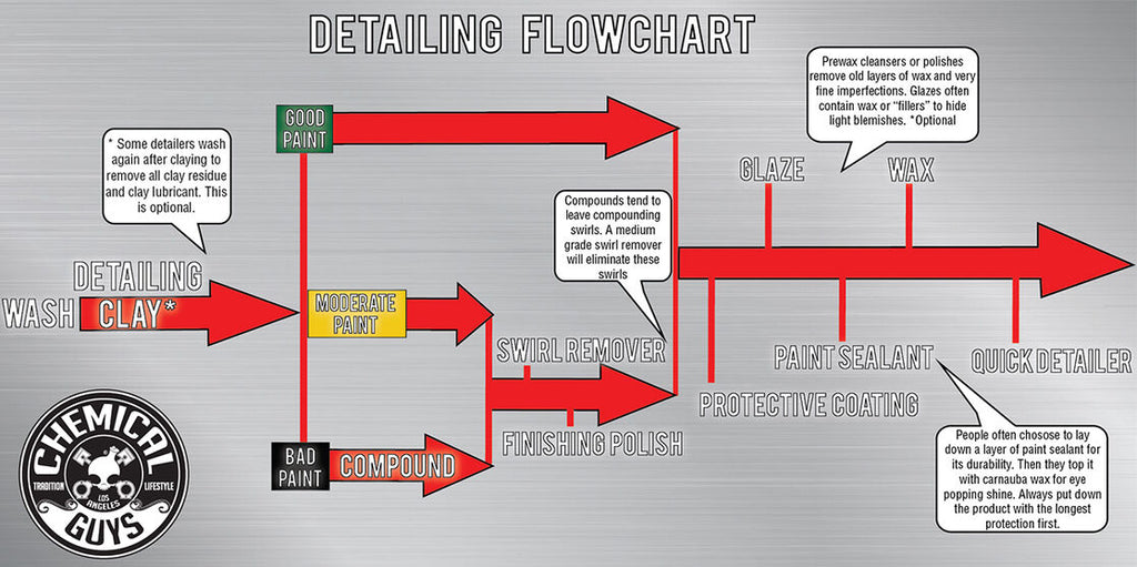 DETAILING FLOW CHART COMPLETE STEP-BY-STEP BREAKDOWN: