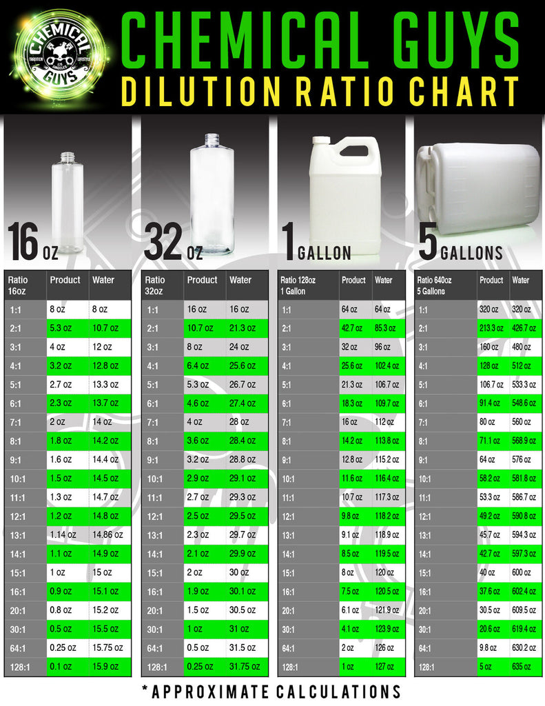 CHEMICAL GUYS DILUTION CHART