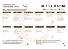 Free downloadable Kapha diet chart