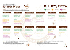 Free downloadable Pitta diet chart
