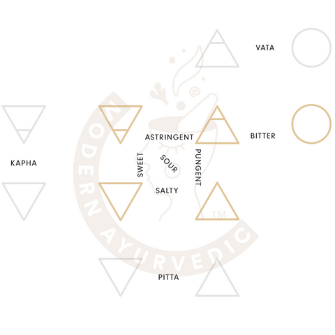 Roadmap to the Six Tastes of Ayurveda