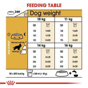 Royal Canin Cocker Spaniel Adult Infographic 5