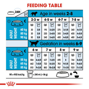 Royal Canin Giant Starter Mother & Baby Dog Infographic 6