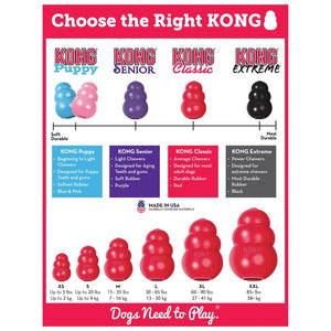 Choosing the right Kong