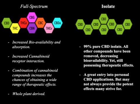 Full Spectrum vs Isolate