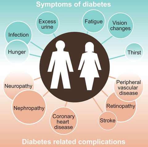 remedies for diabetes