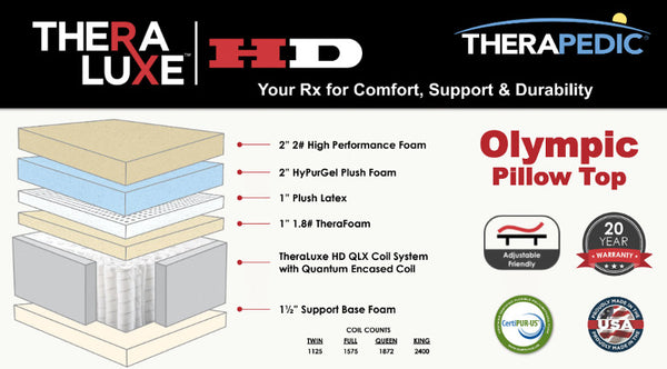 Therapedic Hd Olympic Pillow top Info Card