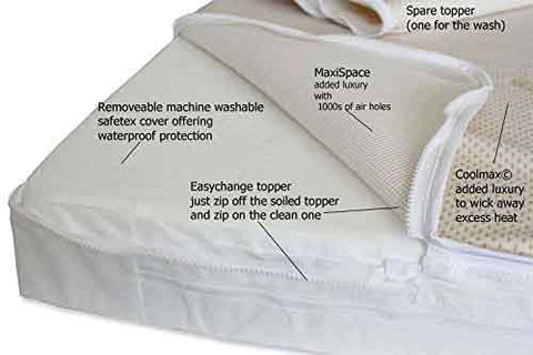 Best Cot Bed Mattress in the UK