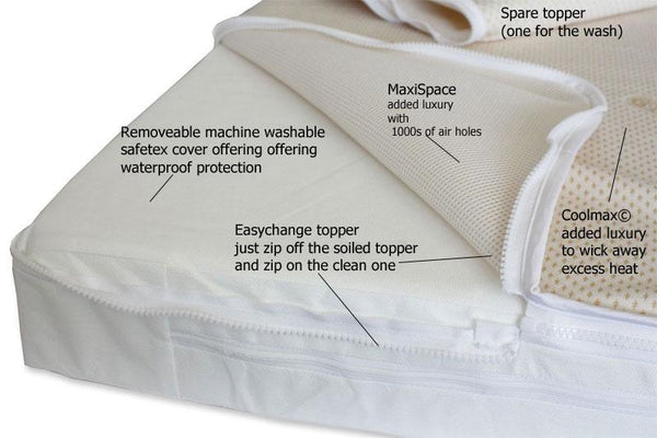 Sleepeezie Foam Cot Mattress - Easychange Coolmax© And MaxiSpace Topper - 6 Sizes - Cot Mattress Company