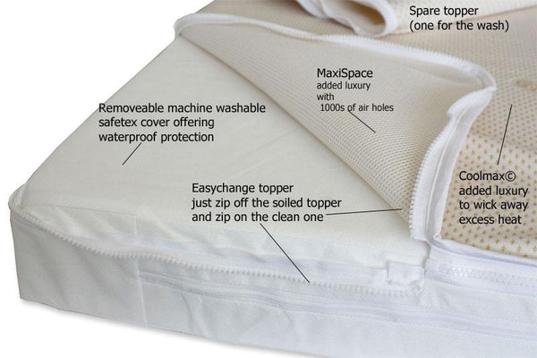 Excellence EasyChange® Highest Quality Cot Mattress -Two Coolmax & MaxiSpace Toppers - Pocket Springs - Ultimate 50 CMHR Foam - 4 Sizes - Cot Mattress Company