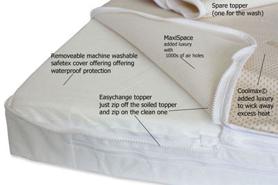 Foam Free - Coir & Lambswool -  Coolmax and Maxispace EasyChange® Toppers - 4 Sizes - Cot Mattress Company