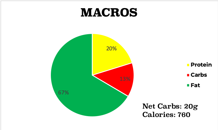 Low carb cashew beef and broccoli macro chart