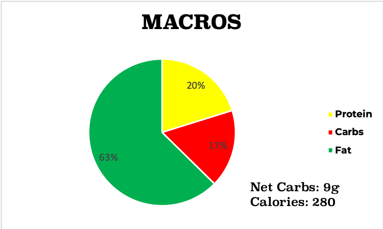 Low carb ropa vieja macro chart