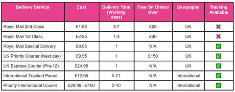 Access Diagnostics free delivery ovulation offer
