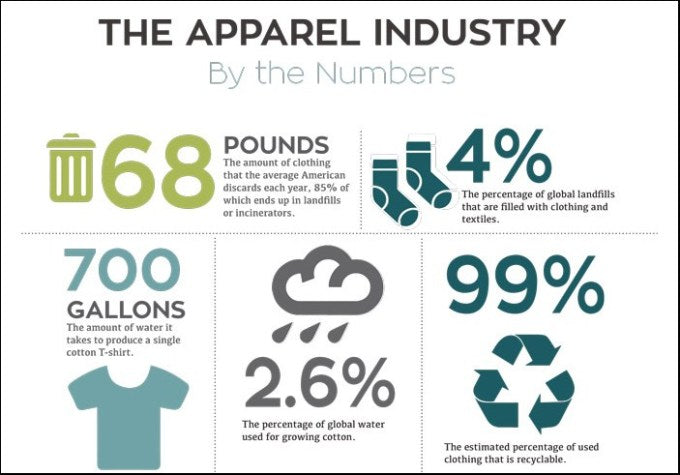 Apparel Industry waste in numbers