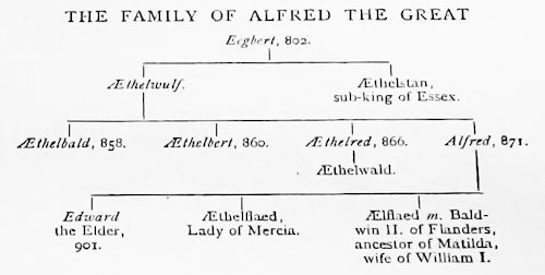 Family-Tree-of-Alfred-the-great