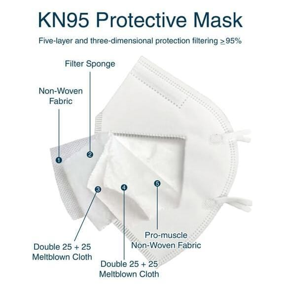 Wholesale KN95 Face Mask FDA Approved