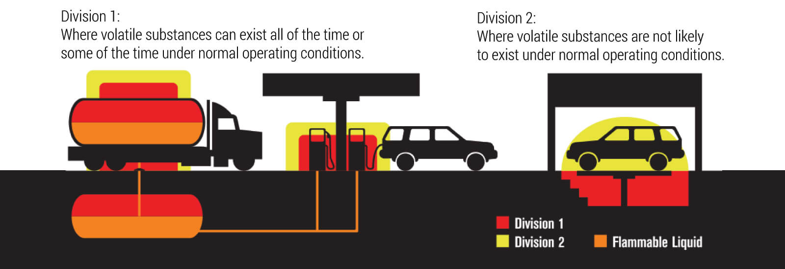 Instrinscailly safe division certification explainer image
