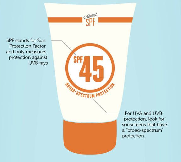 How to read a sunscreen label