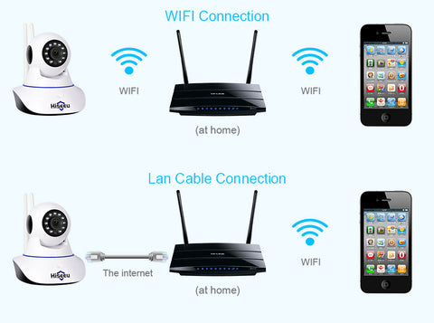 Image of Home Security 720P 1080P Wifi IP Camera